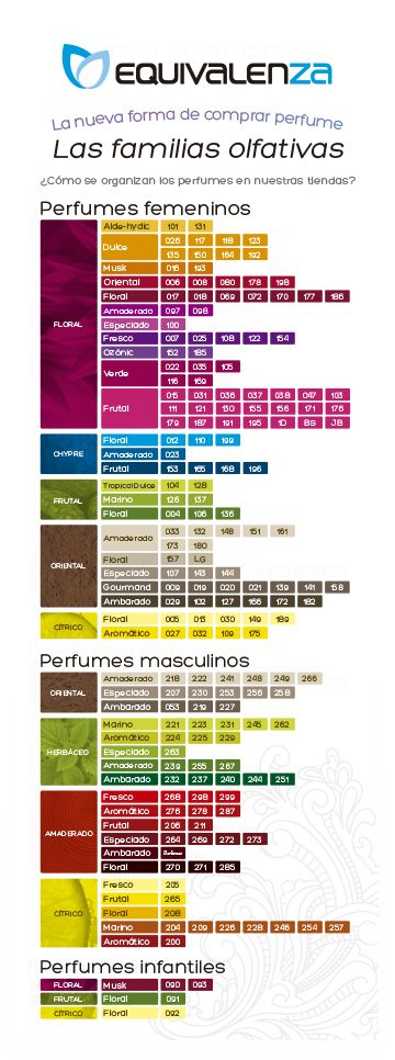 perfumes de equivalenza