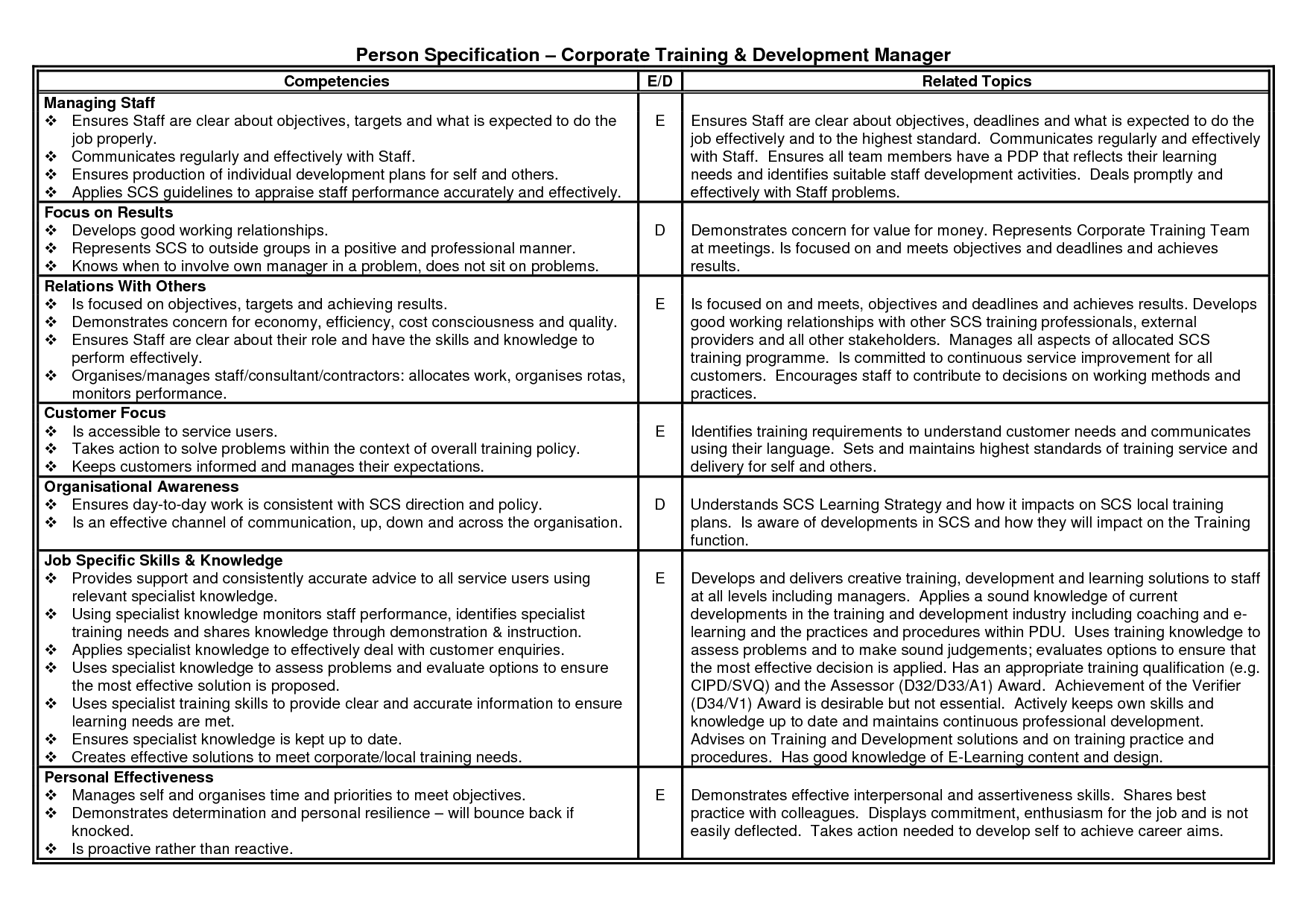 personal development plan for managers - Google Search | Ideas for ...