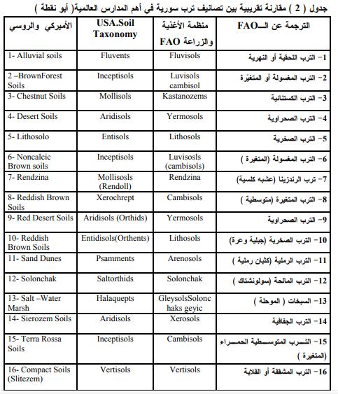 الجغرافيا دراسات و أبحاث جغرافية مشروع برنامج الخطة الوطنية لمكافحة التصحر سورية Geography Places To Visit Taxonomy