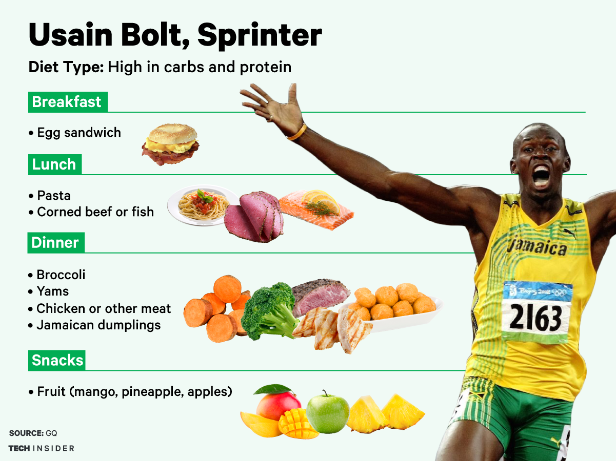 Here S What Legendary Sprinter Usain Bolt Eats Every Day For The Rio