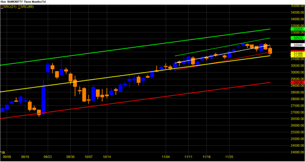 Banknifty Futures And Options Weekly Report For 9 To 13 December 2019 Banknifty Future Daily Chart Analysis Banknifty Future On Last Correction Hit New Market