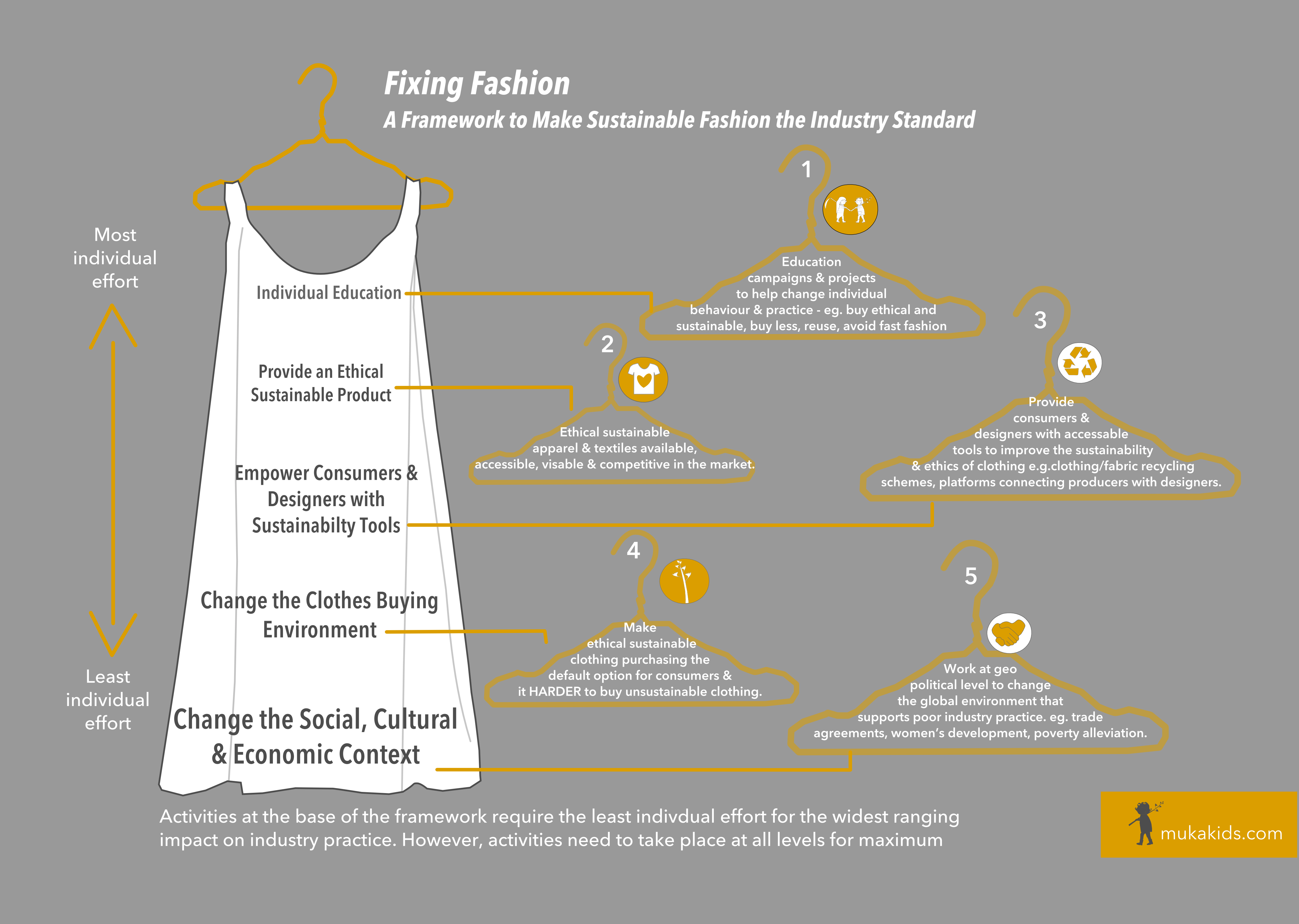 fixing fashion a framework to make sustainable fashion the industry