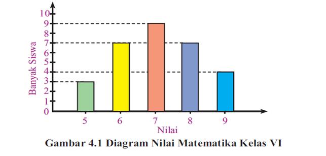 Penyajian Data Kelas 4 Sd / Diagram Batang Hasil Panen ...