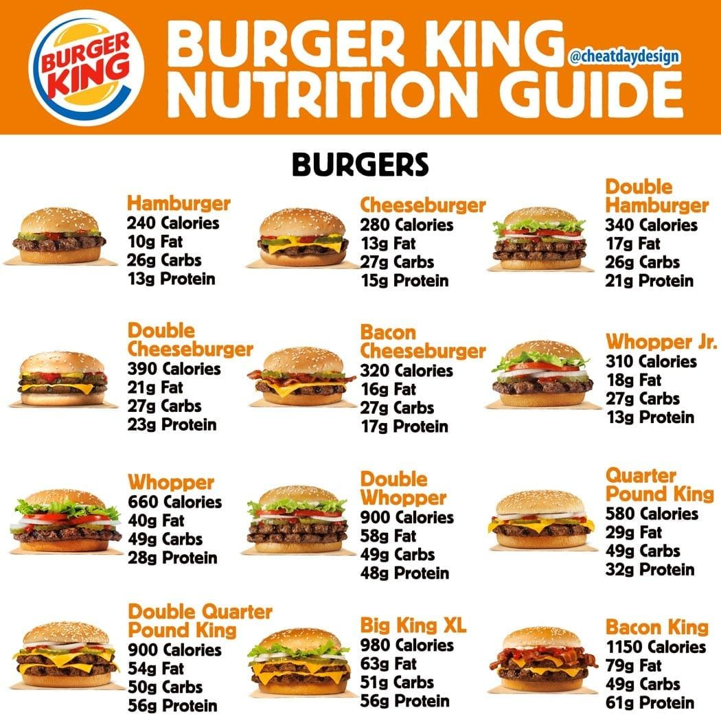 Photo of Let's check out some Burger King Macros! Burg