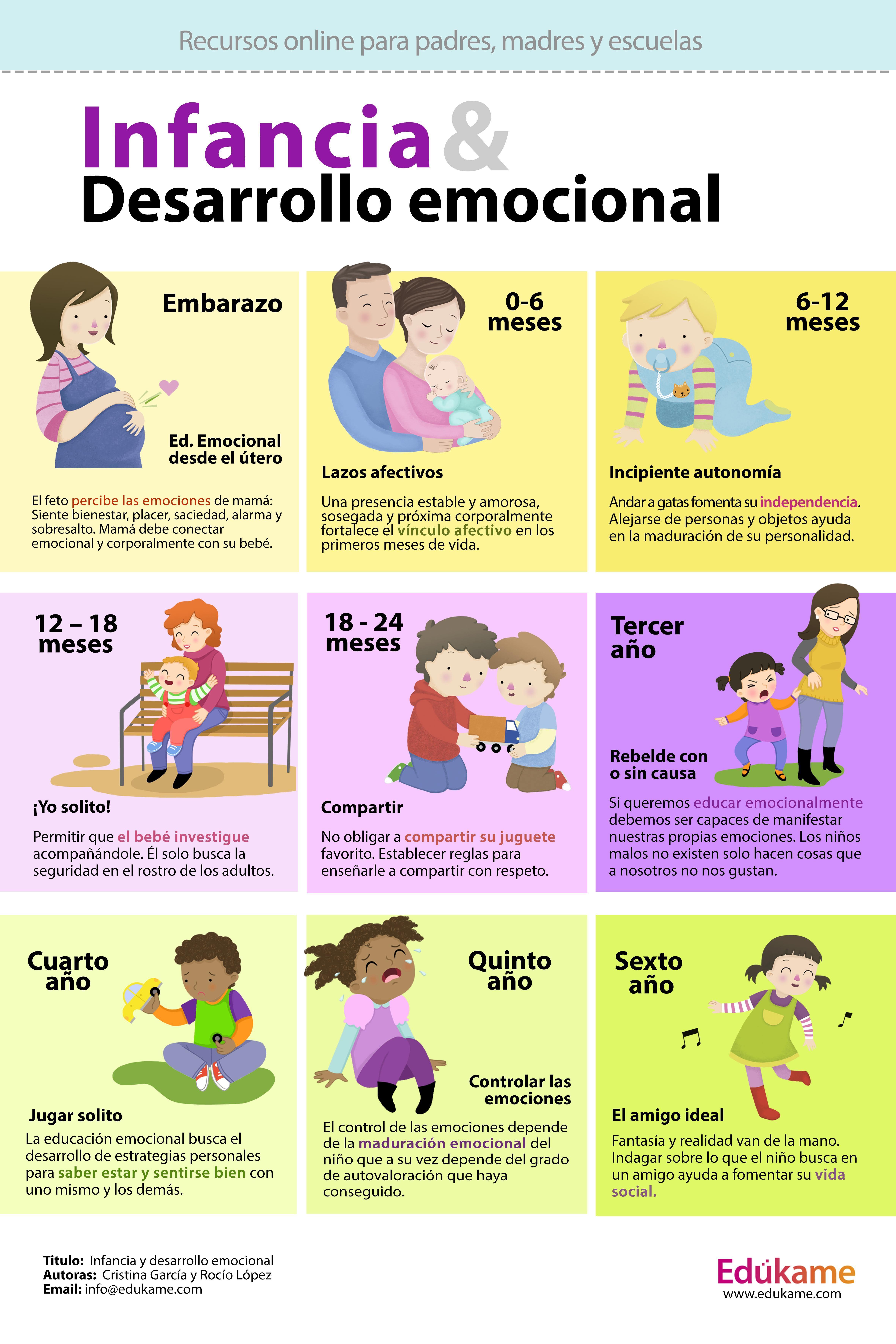Desarrollo Emocional En La Infancia Desde El Embarazo A Los 6 Años Educacion Emocional Infantil Psicologia Niños Educación Del Bebé