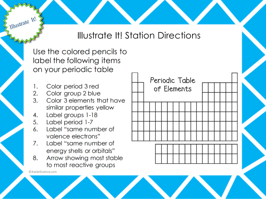 Periodic Table And Reactivity 5e Lesson Plan Periodic Table