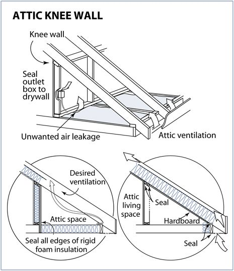 Anyone Install Insulation Pirate4x4 Com 4x4 And Off Road Forum Attic Renovation Attic Knee Wall