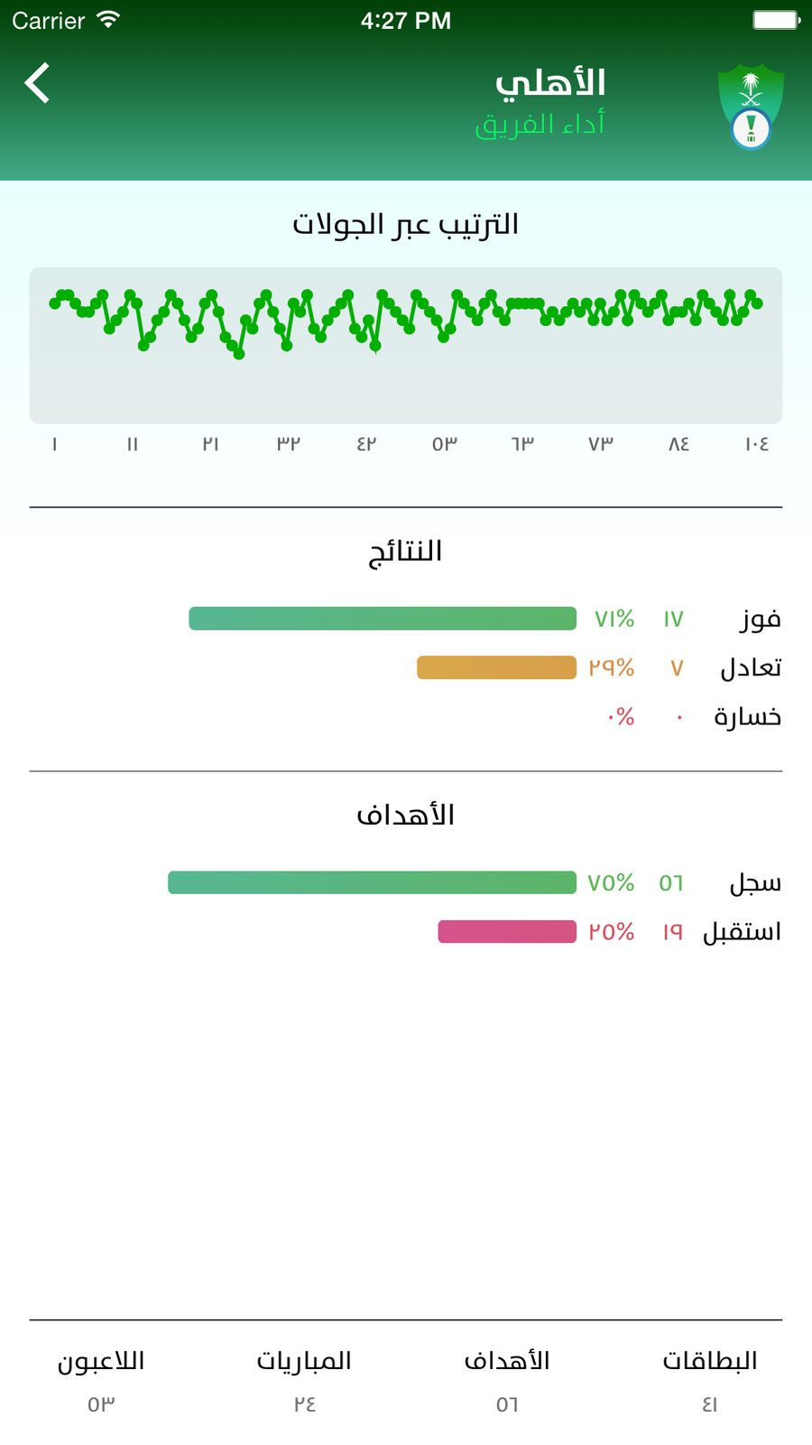 Saudi Matches 賲亘丕乇賷丕鬲 iosSportsappapps Sports app