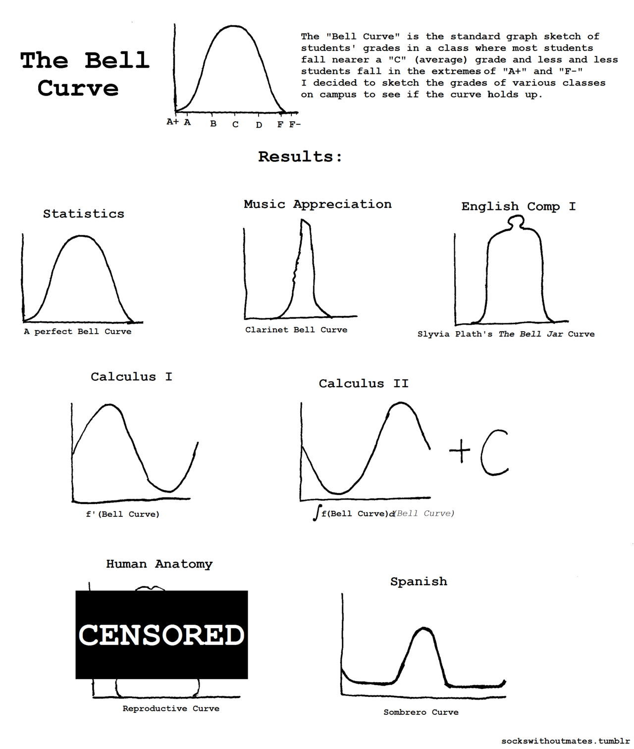 Pin By Iva On Graphic Design Graph Sketch Bell Curve Graphing