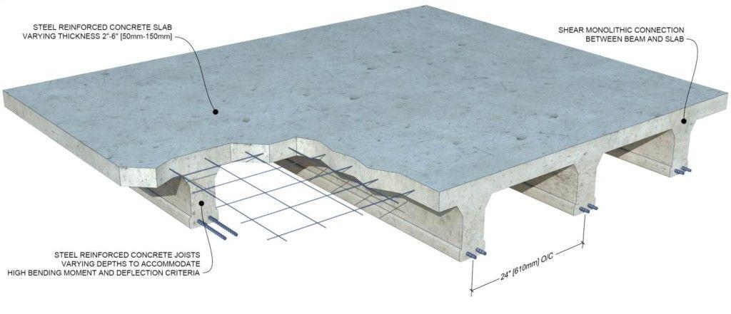 Achieve Design Objectives Precast Concrete Slabs Insulated Concrete Forms Concrete Slab