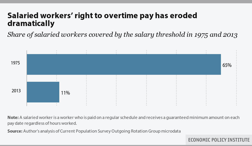 Salaried Workers Right To Overtime Pay Has Eroded Dramatically