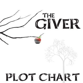 Giver plot chart guides learners in analysis of the 6 parts of the giver plot chart guides learners in analysis of the 6 parts of the plot freytags ccuart Image collections