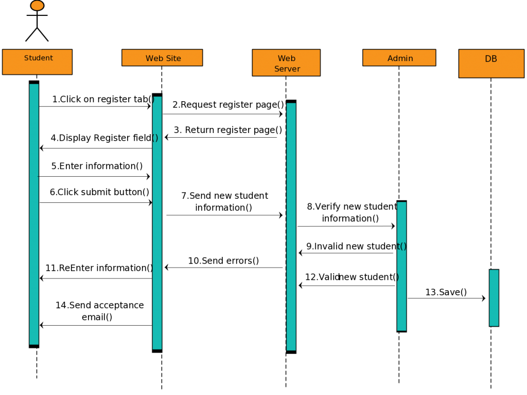 sequence diagram line chart bar chart taxi charts flow graphics [ 1024 x 769 Pixel ]