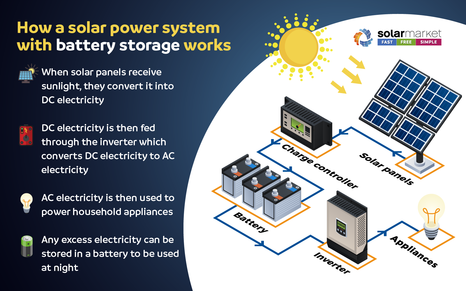 How A Solar Power System With Battery Works In 2020 Solar Power System Solar Energy Facts Solar Power