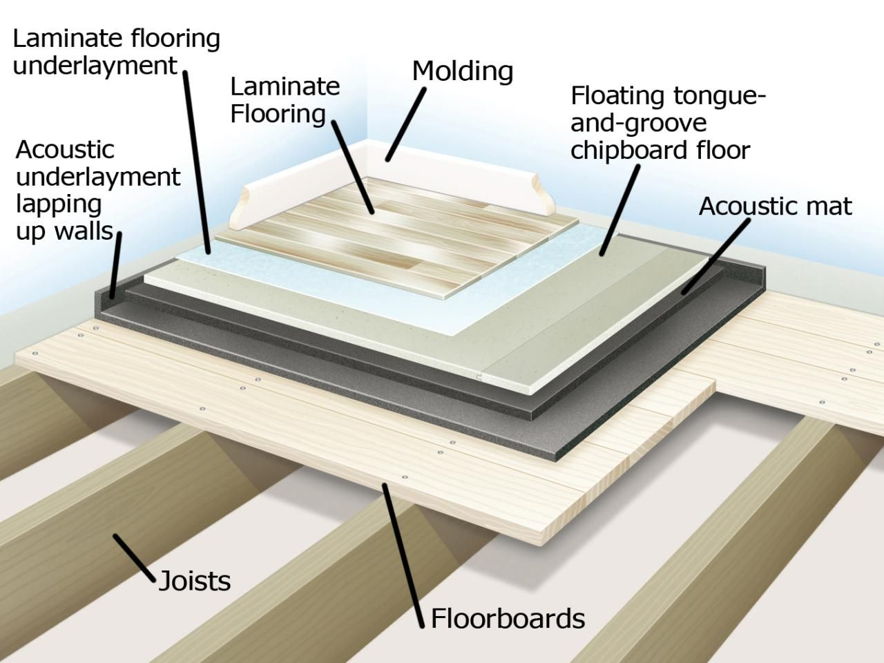 Soundproofing a Floor | Recording Studio | Pinterest | Hard floor ...
