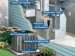 Air conditioning has become a big time importance in our everyday lives. When summer arrives and the hot temperatures start taking control, everyone...