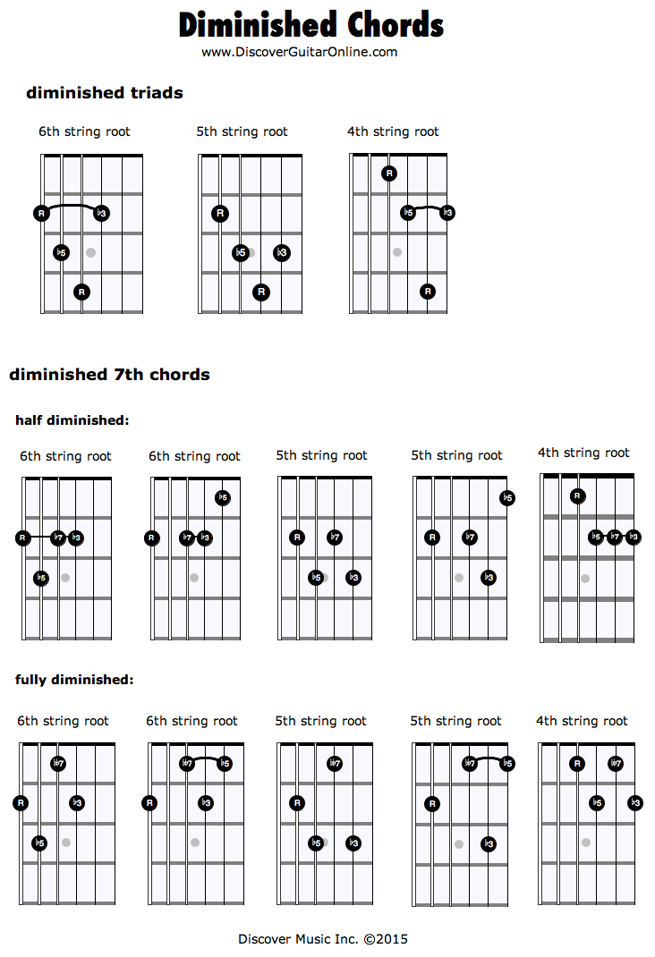 Diminished Chords | Discover Guitar Online, Learn to Play Guitar ...