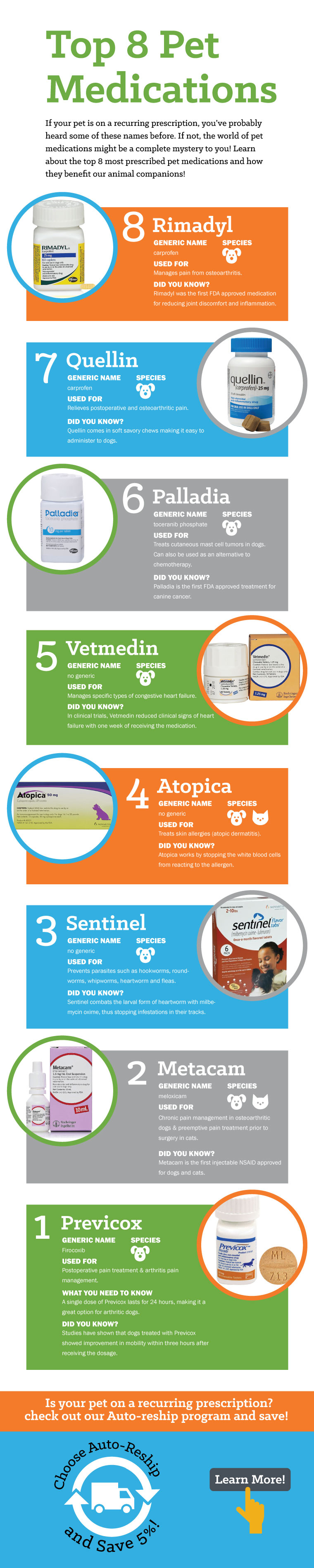 Top Pet Medications Pet meds, Pet health, Pets