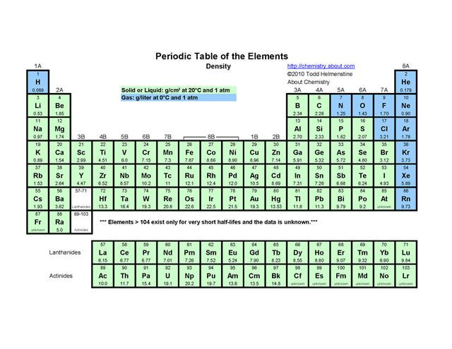 Printable Periodic Tables (PDF) Periodic table and Science classroom - copy la tabla periodica moderna pdf