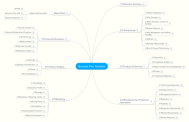 Business Plan Template Mind Mapping In Business Pinterest