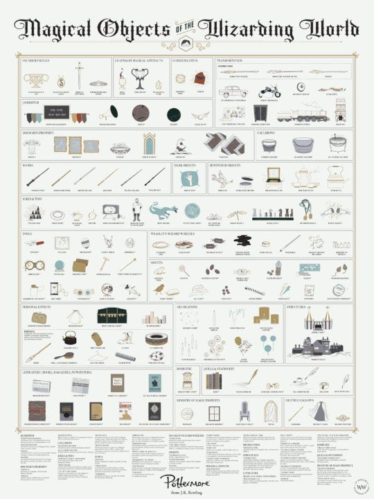 20 Harry Potter Infographics And Charts Not Only For Wizards Harry Potter Thema Harry Potter Geburtstag Harry Potter World