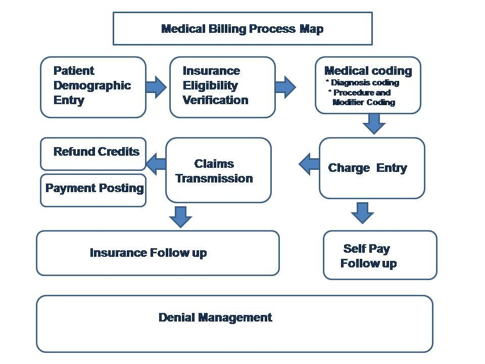 medical billing and coding process essay Its also the process of submitting and followed up on claims to insurance  companies in order to receive payment for the service medical billing and coding .