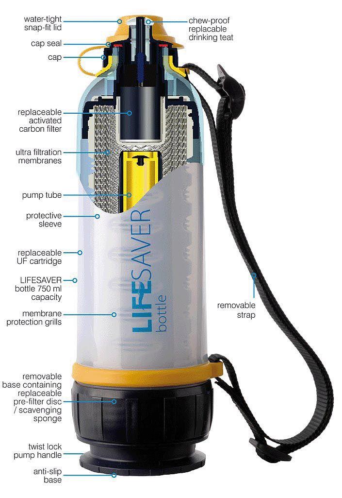 ba6f5e06c4 LifeSaver bottle diagram and explenation | axe | Survival gear ...