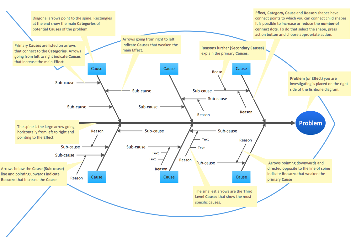 hight resolution of fishbone diagrams solution conceptdraw com