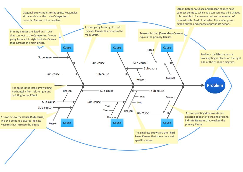 Fishbone Diagrams Solution Conceptdraw Com Ishikawa Diagram Best Templates Fish Bone