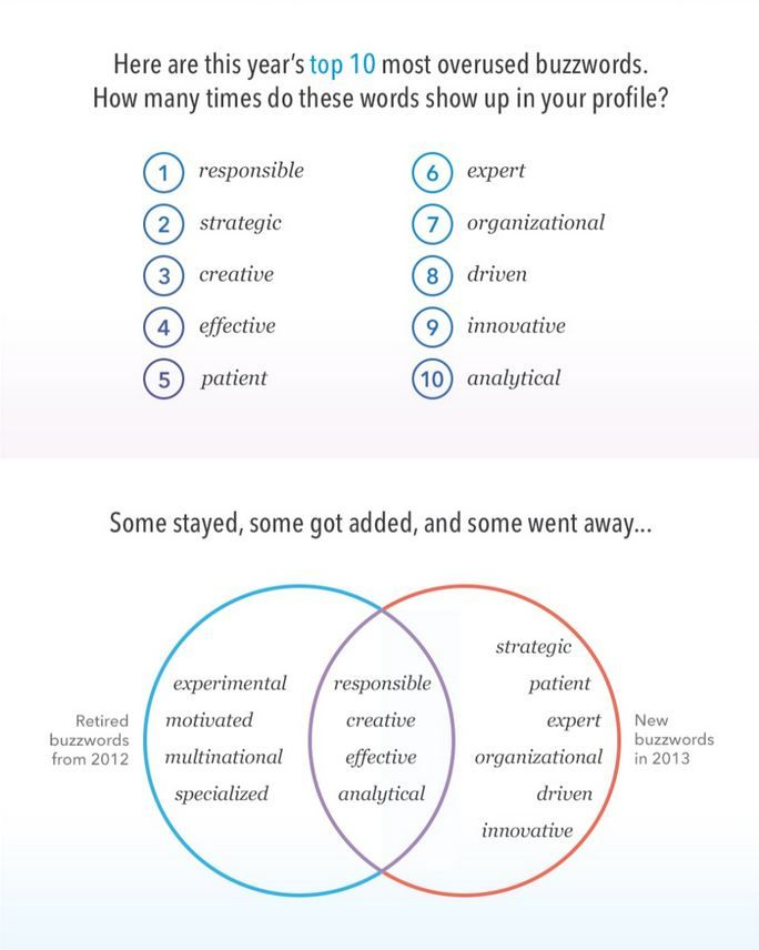 Top 10 Overused Words to Remove from your LinkedIn Profile | Way You ...