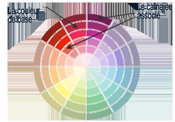 art georges fr cercle des couleurs