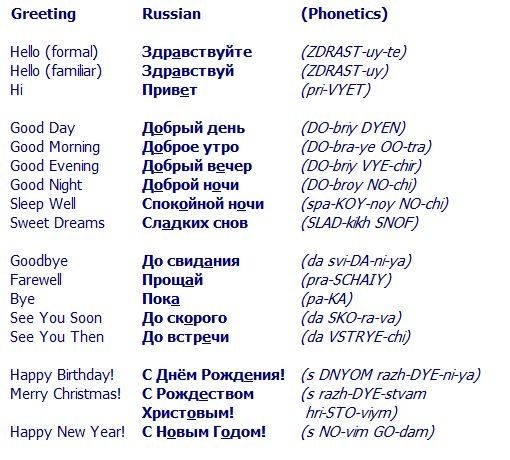 Pin by alessandra monti on pinterest hello in russian and other russian greetings m4hsunfo