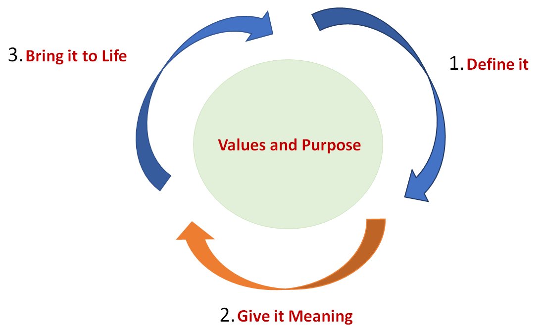 Whats The Difference Between Executive And Life Coaching >> Coaching Model Leadership Energy A Coaching Model Created By Lalit