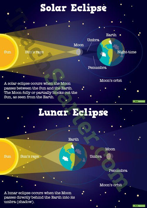 Solar And Lunar Eclipse Posters Teaching Resource