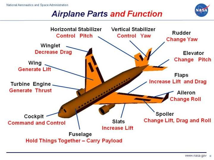 Parts Of Airplane Aircraft Structure Aircraft Parts Aircraft Maintenance