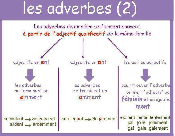 L Adverbe Est Un Mot Invariable Qui N A Ni Feminin Ni Pluriel Il Peut Etre Le Complement Le Soleil A Les Adverbes Adverbe De Maniere French Expressions