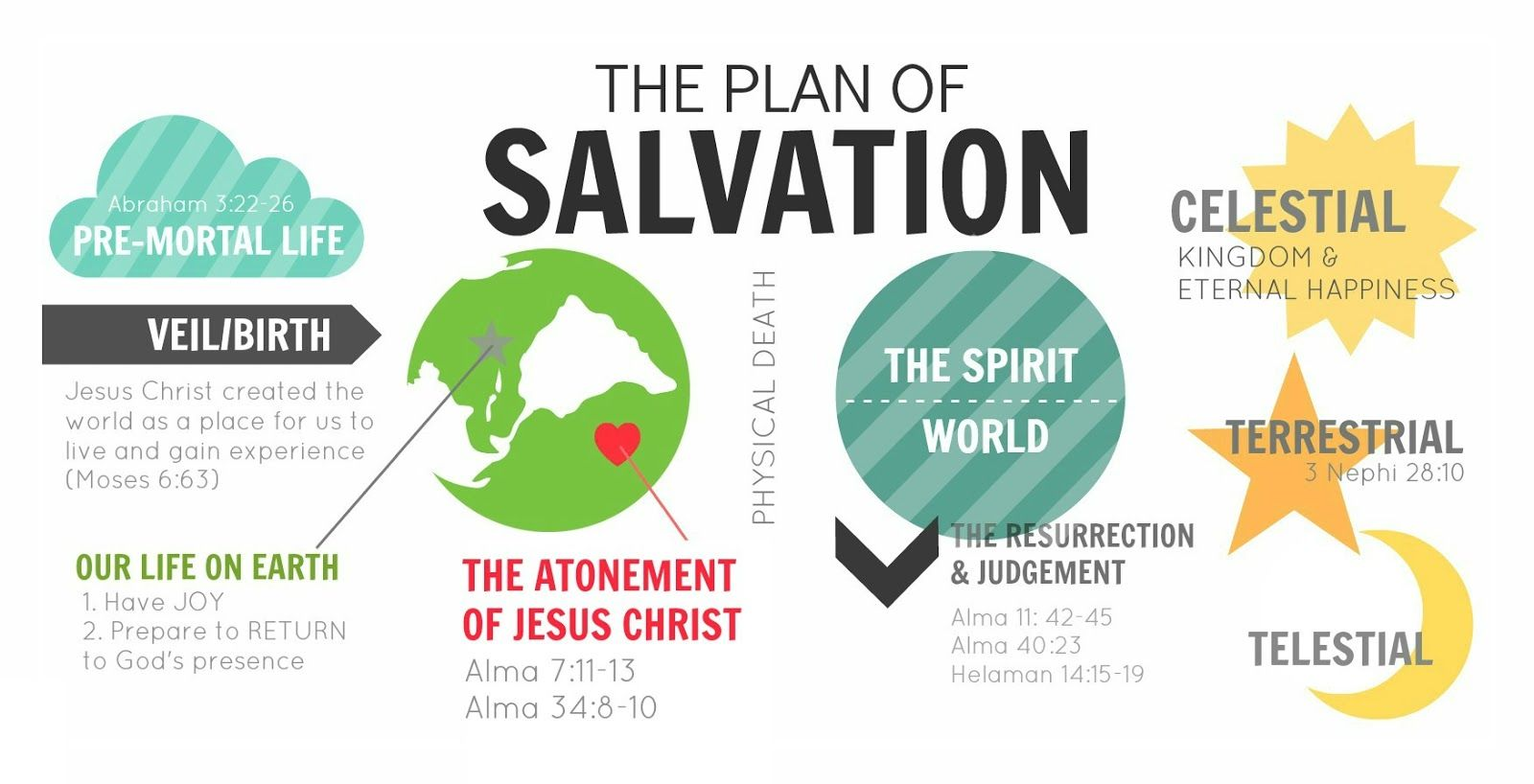 Awesome Plan Of Salvation Bookmarks Printable Front And