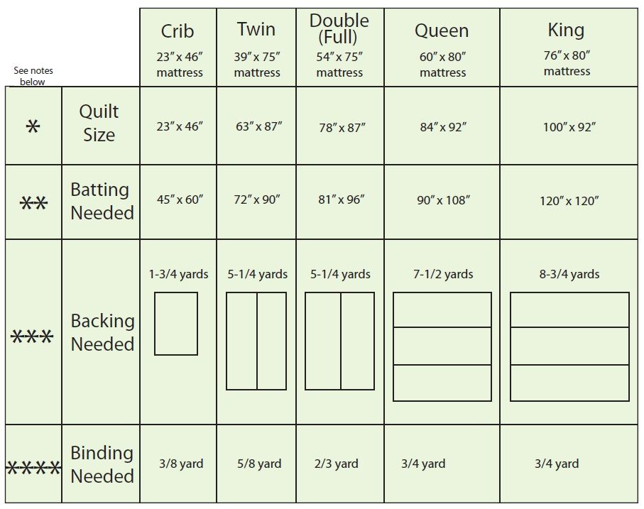 Quilt Sizing - includes measurements for batting, backing, and ... : quilt size measurements chart - Adamdwight.com