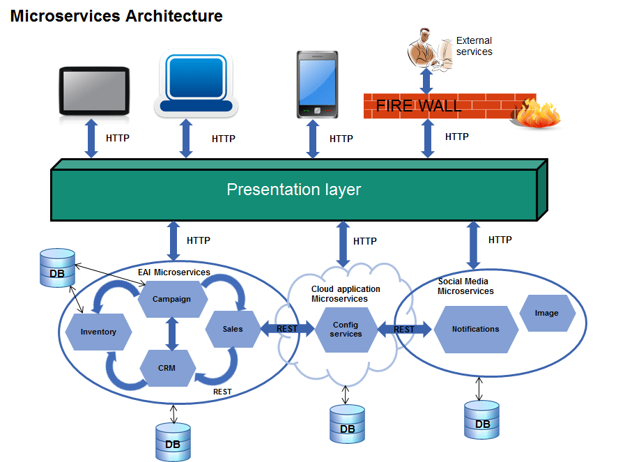 Diagram Of Microservices Architecture Pattern Agile Software
