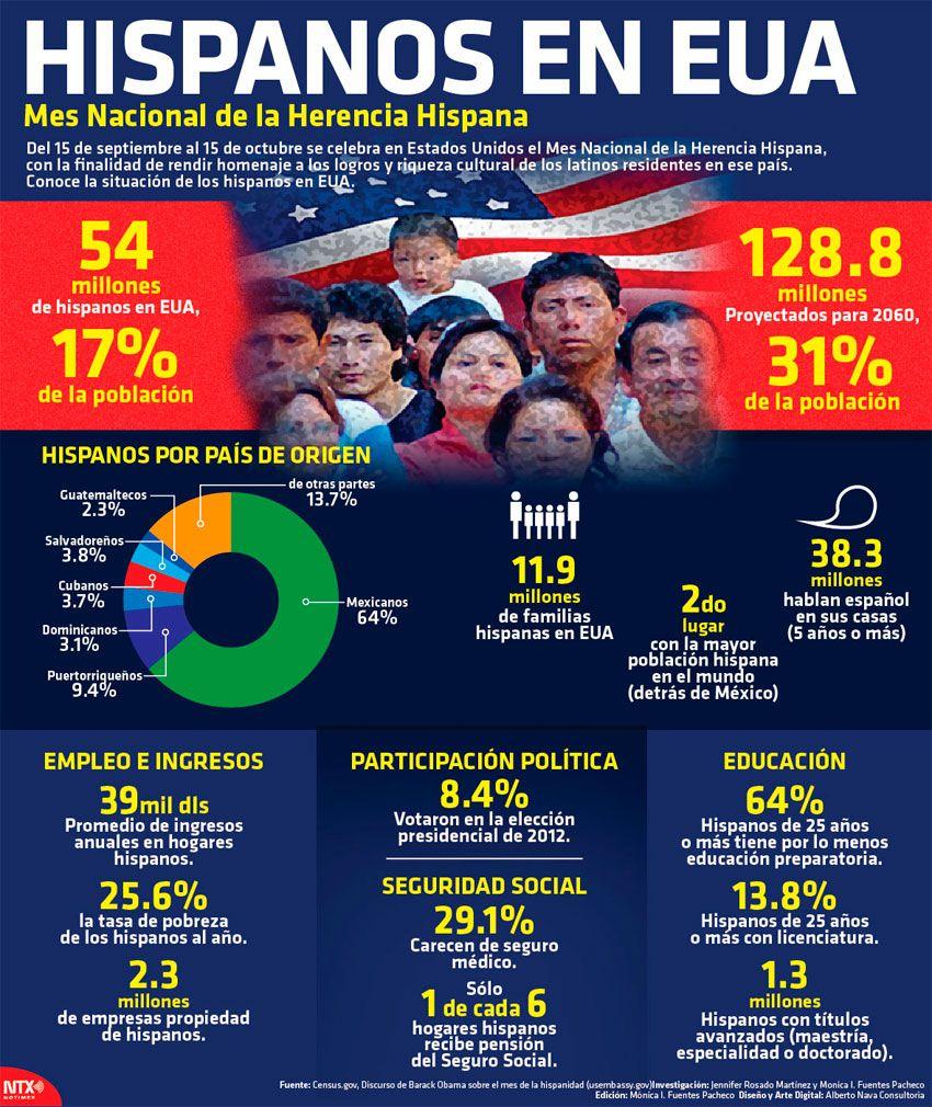 infografia mes herencia hispana - Google Search | el mes de herencia ...