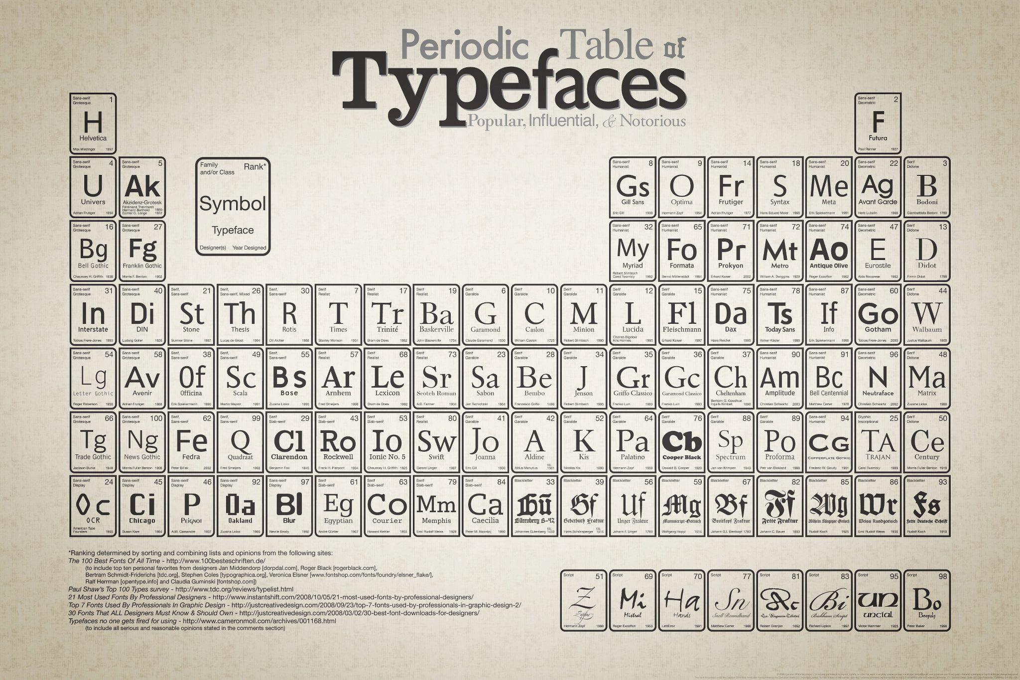 Tabla peridica tipogrfica disseny web pinterest tabla la tabla peridica tipogrfica urtaz Images