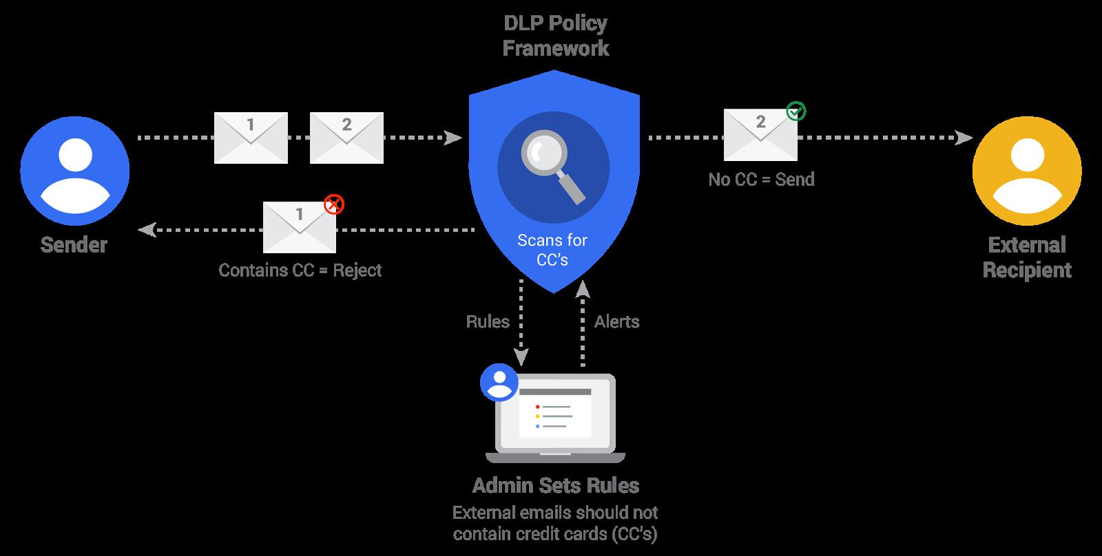 Tutustuimme mitne googlen suojaus systeemi toimii
