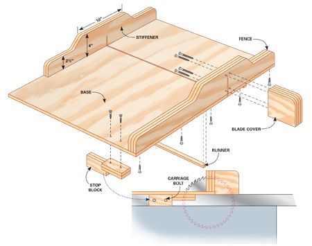 table saw jigs build a table saw sled diagram woodworking and rh pinterest com table saw sled dimensions table saw sled plans pdf