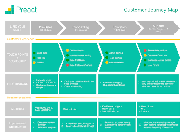Hello from your friendly chief customer officer biz pinterest heres a great customer journey map template to help customer success folks document visualize and evaluate how they interact with customers toneelgroepblik Gallery