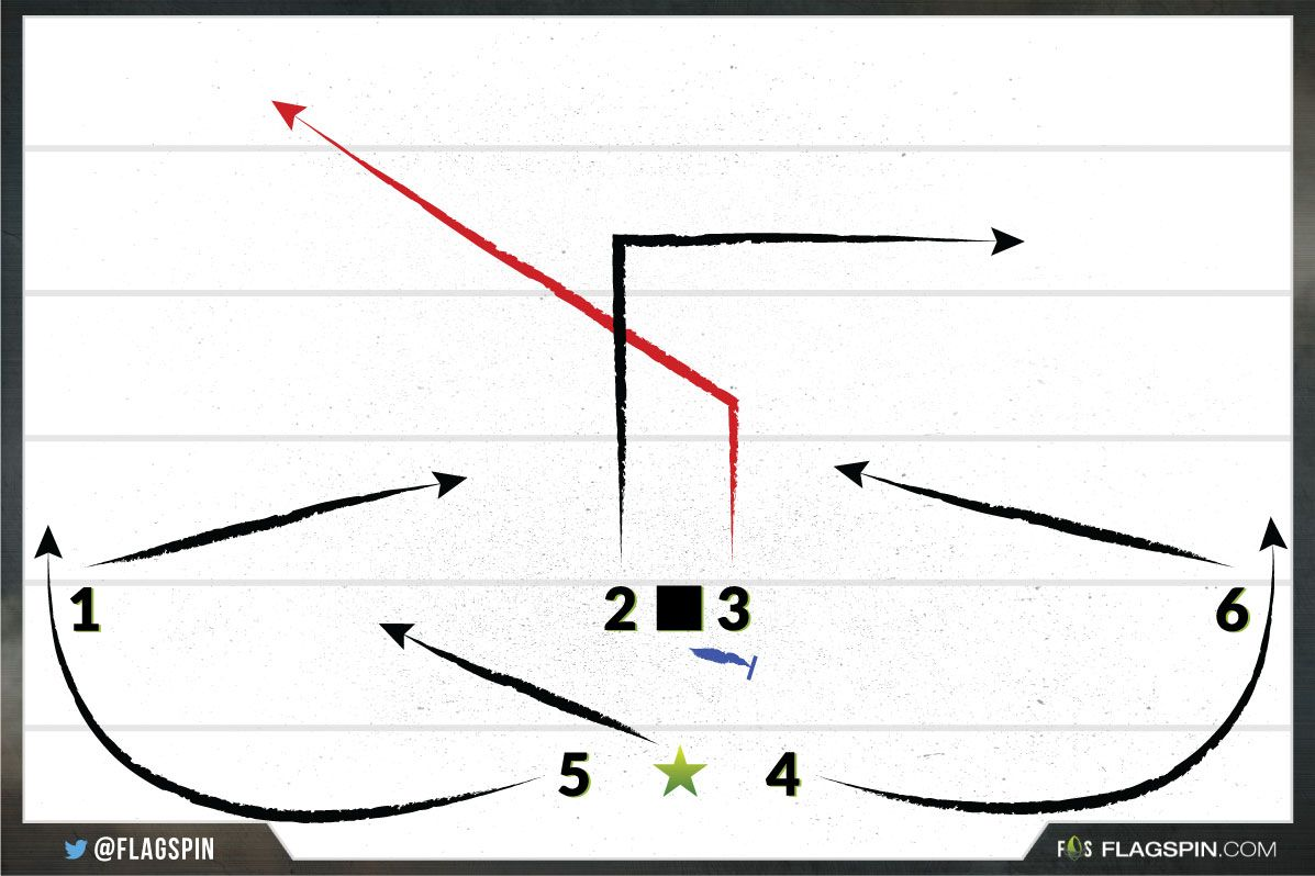 Kill Zone 8on8 Flag Football Plays Flagspin