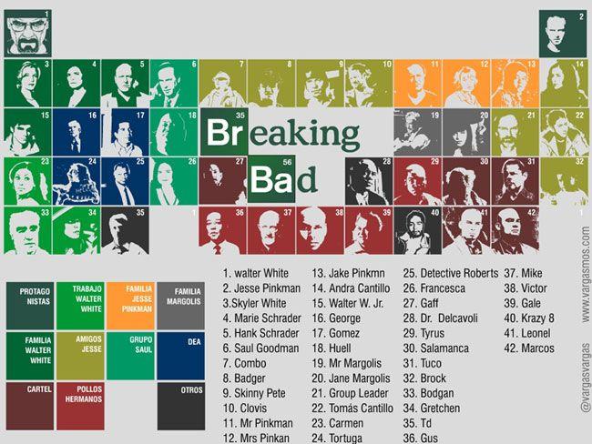 tabla peridica de los personajes de breaking bad