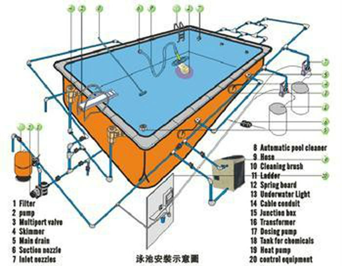 Swimming pool construction google search house plans pinterest swimming pool for Swimming pool equipment layout