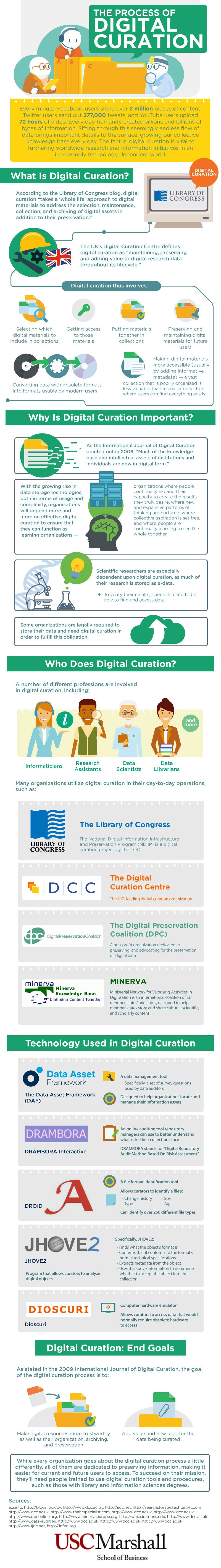 The Process Of Digital Curation