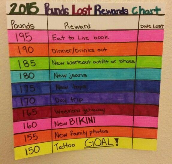 2015 pounds lost rewards chart - Weight loss inspiration Terra\u0027s
