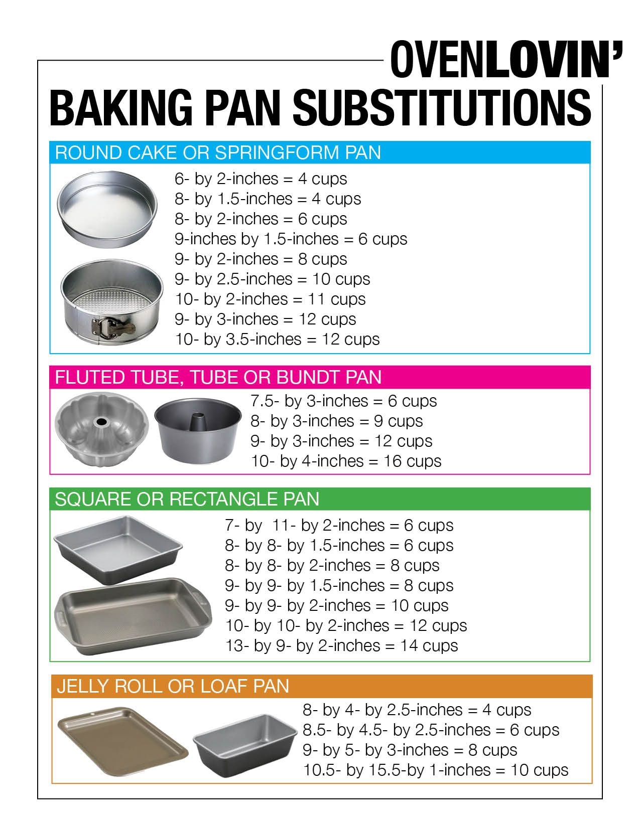Baking pan conversion chart oven lovin fabulous food baking pan conversion chart oven lovin nvjuhfo Images